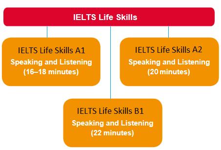 Test Format - IELTS Life Skills