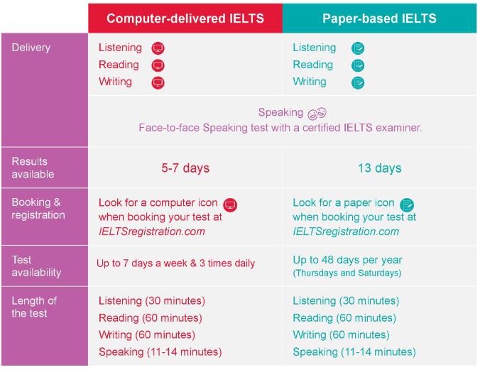 Computer-delivered IELTS test